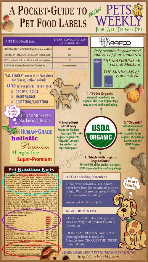 Dog Food Labels